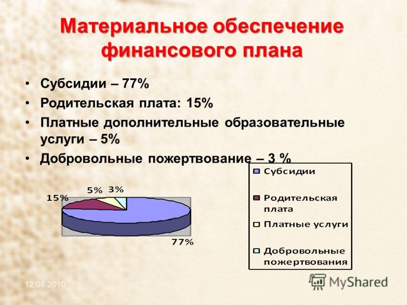 Субсидии – 77% Родительская плата: 15% Платные дополнительные образовательные услуги – 5% Добровольные пожертвование – 3 % 12.08.2010 Материальное обеспечение финансового плана