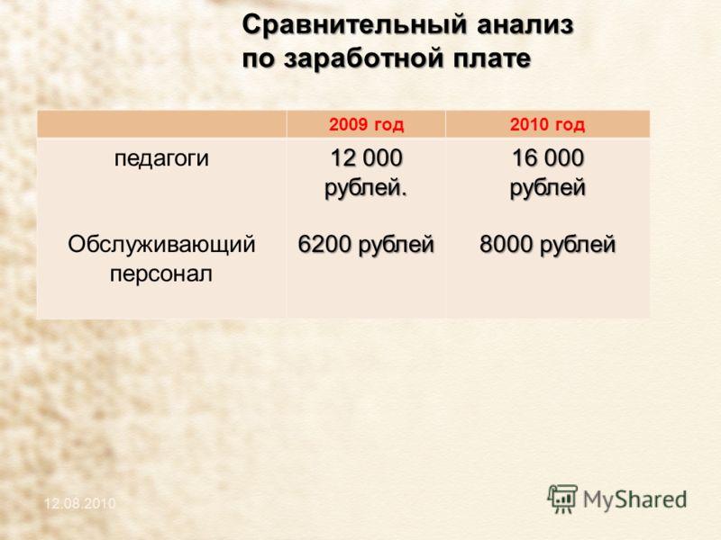 Сравнительный анализ по заработной плате 12.08.2010 2009 год2010 год педагоги Обслуживающий персонал 12 000 рублей. 6200 рублей 16 000 рублей 8000 рублей