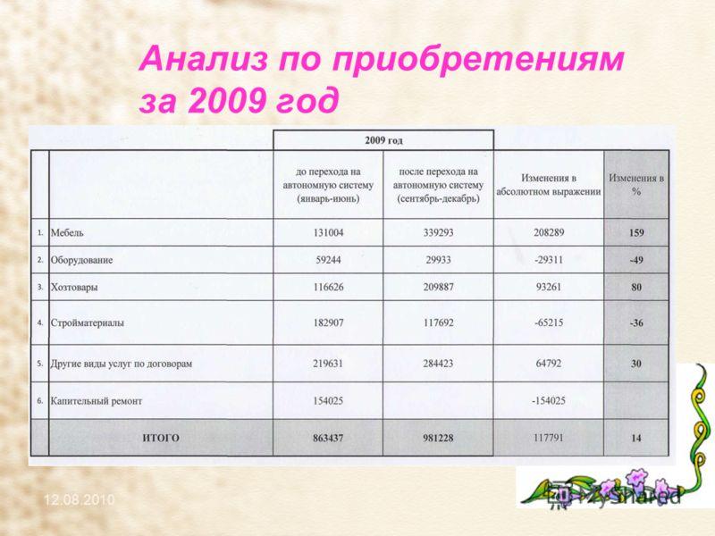 Анализ по приобретениям за 2009 год 12.08.2010