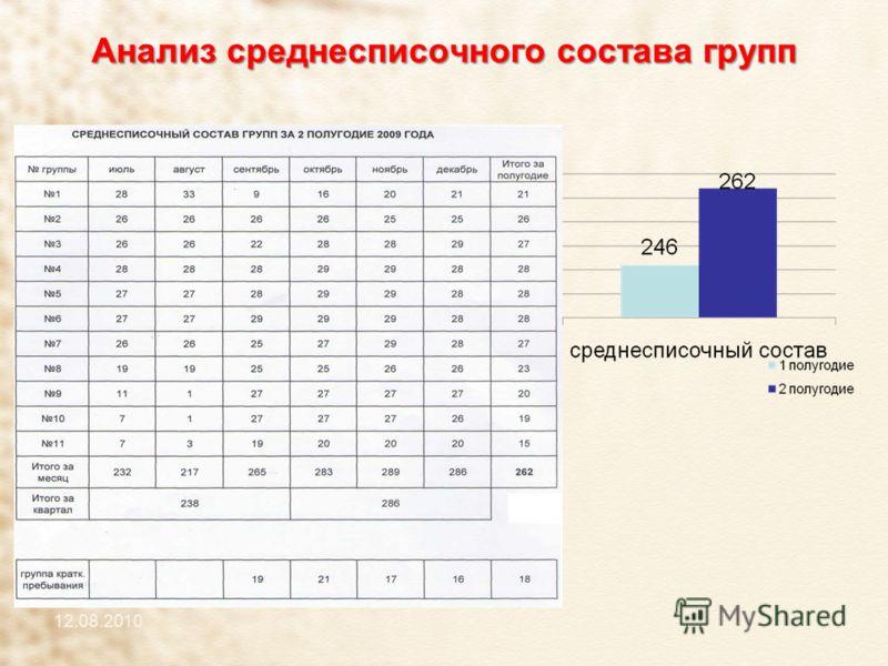 Анализ среднесписочного состава групп 12.08.2010