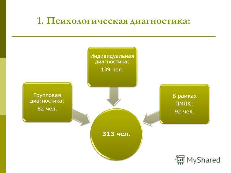 1. Психологическая диагностика: 313 чел. Групповая диагностика: 82 чел. Индивидуальная диагностика: 139 чел. В рамках ПМПК: 92 чел.