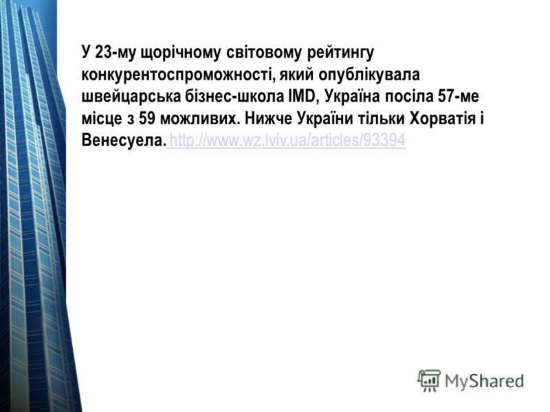 У 23-му щорічному світовому рейтингу конкурентоспроможності, який опублікувала швейцарська бізнес-школа IMD, Україна посіла 57-ме місце з 59 можливих. Нижче України тільки Хорватія і Венесуела. http://www.wz.lviv.ua/articles/93394 http://www.wz.lviv.