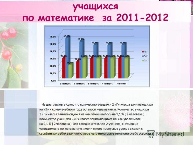 Мониторинг качества знаний учащихся по математике за 2011-2012 учебный год