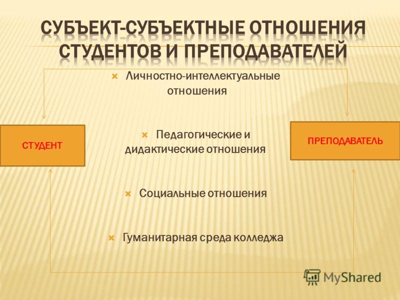 Личностно-интеллектуальные отношения Педагогические и дидактические отношения Социальные отношения Гуманитарная среда колледжа СТУДЕНТ ПРЕПОДАВАТЕЛЬ