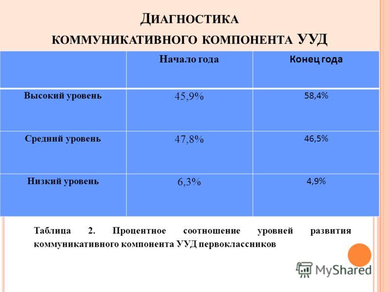 Д ИАГНОСТИКА КОММУНИКАТИВНОГО КОМПОНЕНТА УУД Начало года Конец года Высокий уровень 45,9% 58,4% Средний уровень 47,8% 46,5% Низкий уровень 6,3% 4,9% Таблица 2. Процентное соотношение уровней развития коммуникативного компонента УУД первоклассников