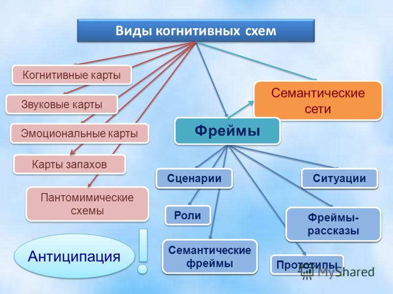 Виды когнитивных схем