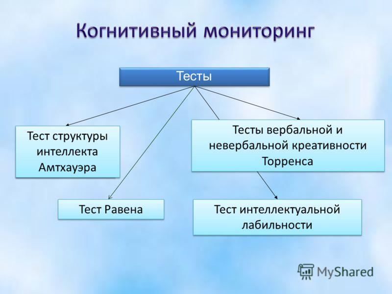 Тесты Тест структуры интеллекта Амтхауэра Тест интеллектуальной лабильности Тест структуры интеллекта Амтхауэра Тест Равена Тесты вербальной и невербальной креативности Торренса