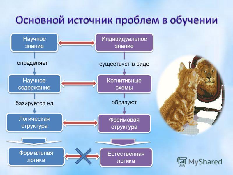 Научное знание Логическая структура Индивидуальное знание Фреймовая структура Научное содержание Когнитивные схемы определяет базируется на существует в виде образуют Формальная логика Естественная логика