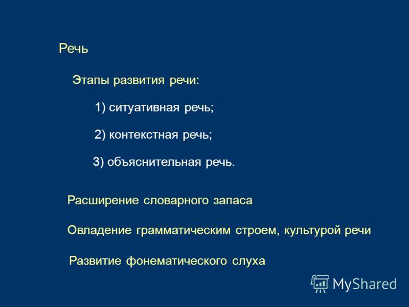 Речь Этапы развития речи: 1) ситуативная речь; 2) контекстная речь; 3) объяснительная речь. Расширение словарного запаса Овладение грамматическим строем, культурой речи Развитие фонематического слуха
