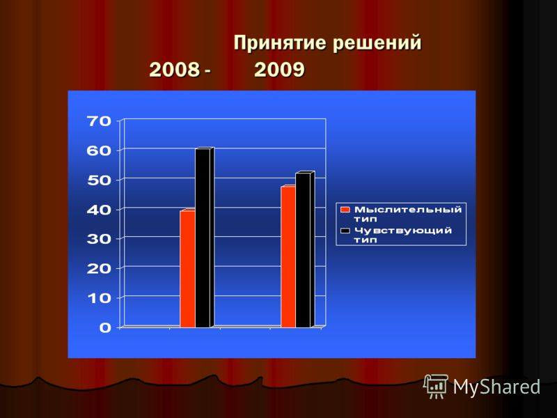 Принятие решений 2008 - 2009 Принятие решений 2008 - 2009