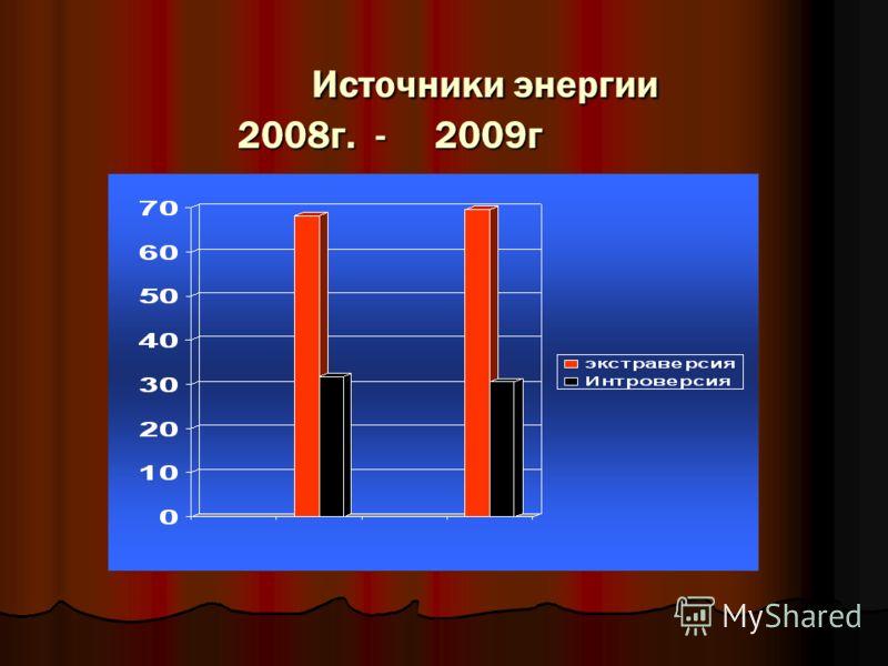 Источники энергии 2008г. - 2009г Источники энергии 2008г. - 2009г