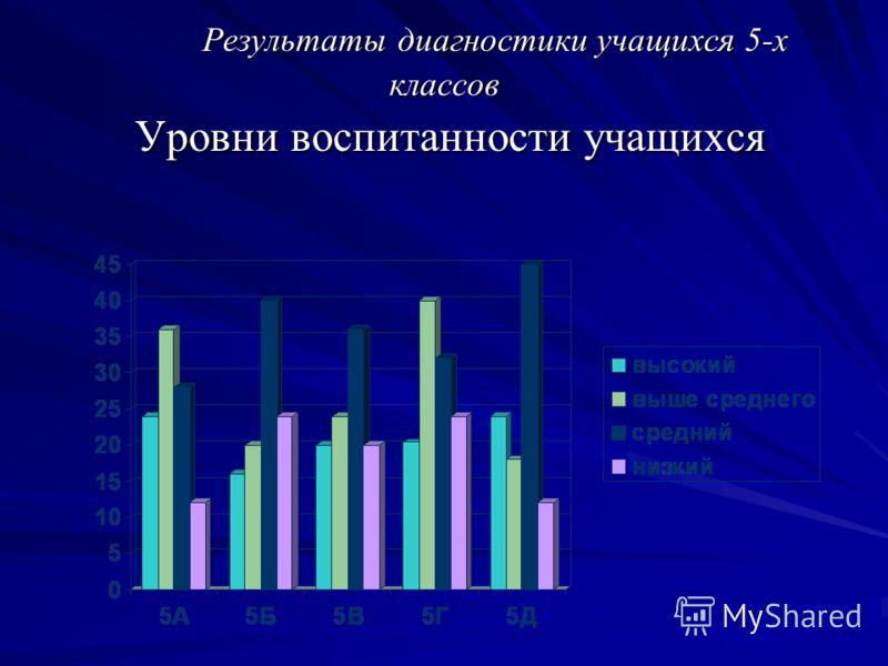 Результаты диагностики учащихся 5-х классов Уровни воспитанности учащихся Результаты диагностики учащихся 5-х классов Уровни воспитанности учащихся