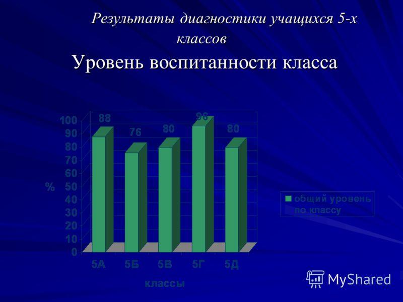 Результаты диагностики учащихся 5-х классов Уровень воспитанности класса Результаты диагностики учащихся 5-х классов Уровень воспитанности класса