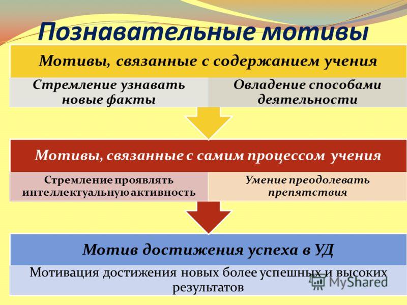 Познавательные мотивы Мотив достижения успеха в УД Мотивация достижения новых более успешных и высоких результатов Мотивы, связанные с самим процессом учения Стремление проявлять интеллектуальную активность Умение преодолевать препятствия Мотивы, свя