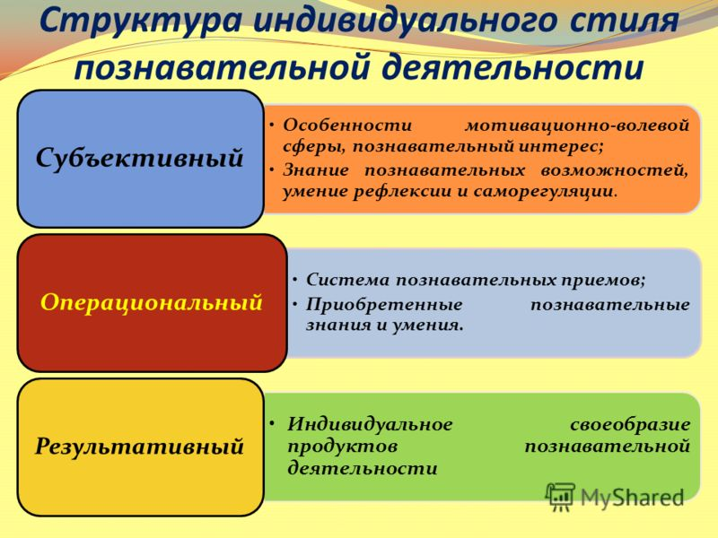 Структура индивидуального стиля познавательной деятельности Особенности мотивационно-волевой сферы, познавательный интерес; Знание познавательных возможностей, умение рефлексии и саморегуляции. Субъективный Система познавательных приемов; Приобретенн