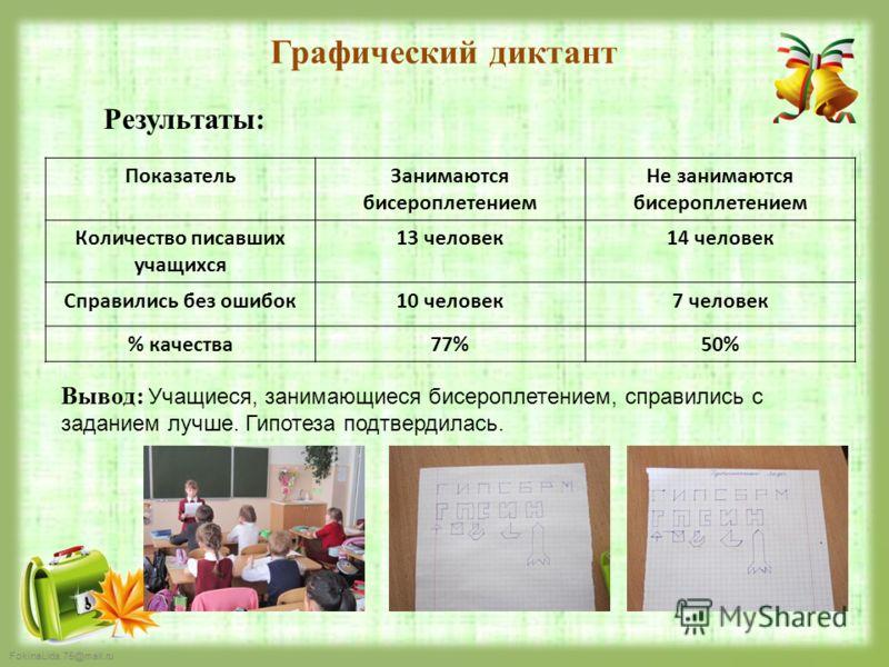 FokinaLida.75@mail.ru Графический диктант ПоказательЗанимаются бисероплетением Не занимаются бисероплетением Количество писавших учащихся 13 человек14 человек Справились без ошибок10 человек7 человек % качества77%50% Результаты: Вывод: Учащиеся, зани