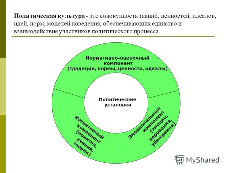 Политическая культура - это совокупность знаний, ценностей, идеалов, идей, норм, моделей поведения, обеспечивающих единство и взаимодействие участников политического процесса. Политические установки Нормативно-оценочный компонент (традиции, нормы, це