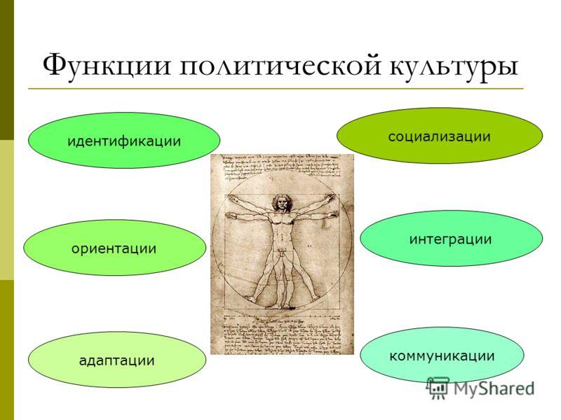 Функции политической культуры идентификации ориентации адаптации социализации интеграции коммуникации