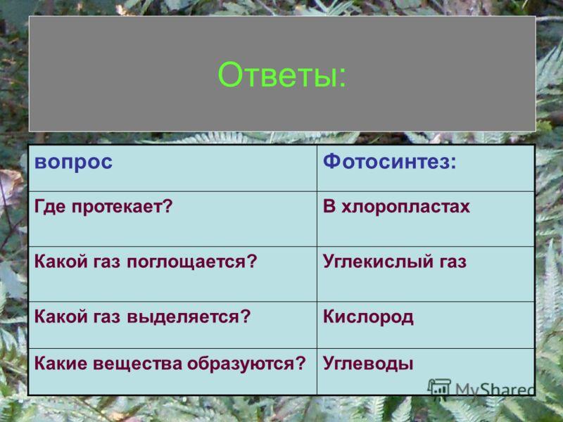 Ответы: вопросФотосинтез: Где протекает?В хлоропластах Какой газ поглощается?Углекислый газ Какой газ выделяется?Кислород Какие вещества образуются?Углеводы