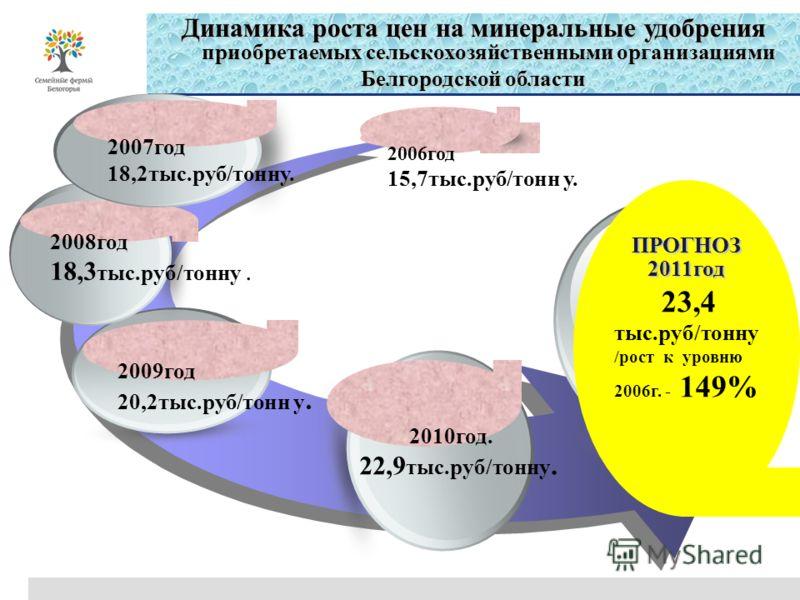 2009год20,2тыс.руб/тонн у. 2008год18,3 тыс.руб/тонну. 2007год18,2тыс.руб/тонну. 2006год15,7тыс.руб/тонн у. 2010год.22,9 тыс.руб/тонну. Динамика роста цен на минеральные удобрения приобретаемых сельскохозяйственными организациями Белгородской области