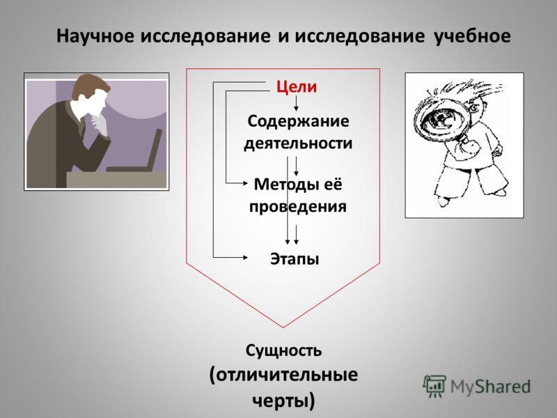 Научное исследование и исследование учебное Цели Сущность (отличительные черты) Содержание деятельности Этапы Методы её проведения