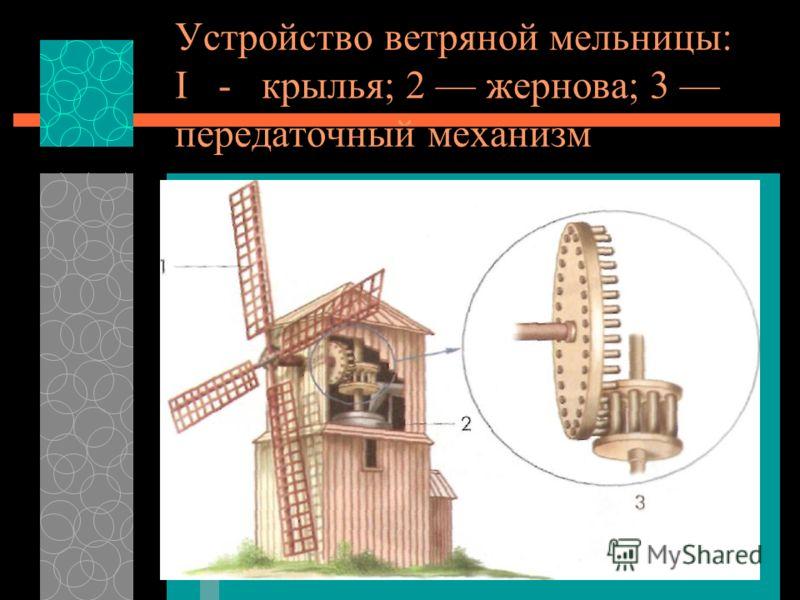 Устройство передаточного механизма Главная часть конструкции мельницы передаточный механизм. Передаточный механизм одно из замечательных изобретений человека. Рассмотри, как он устроен.