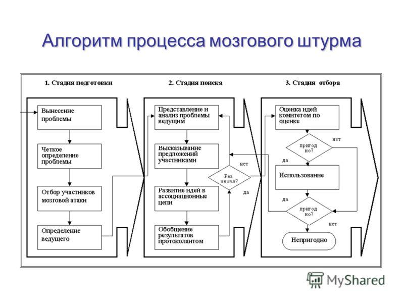 Алгоритм процесса мозгового штурма