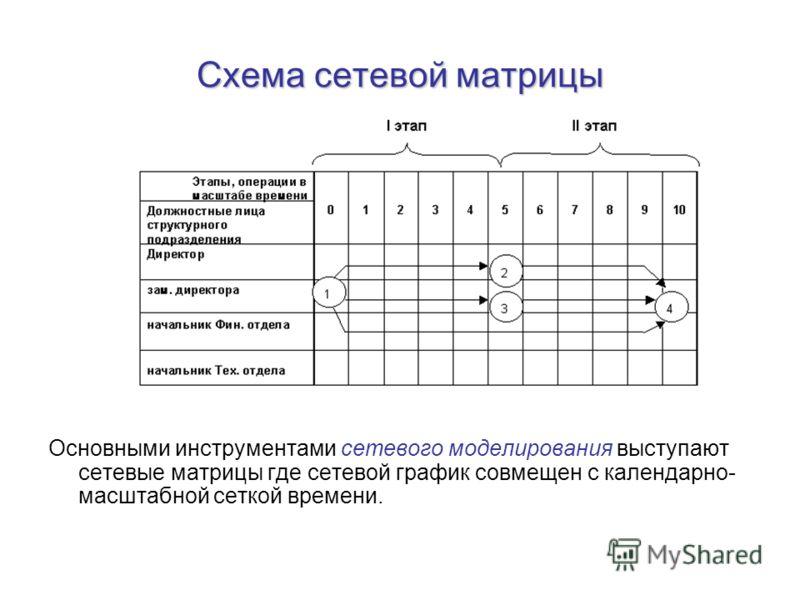 Схема сетевой матрицы