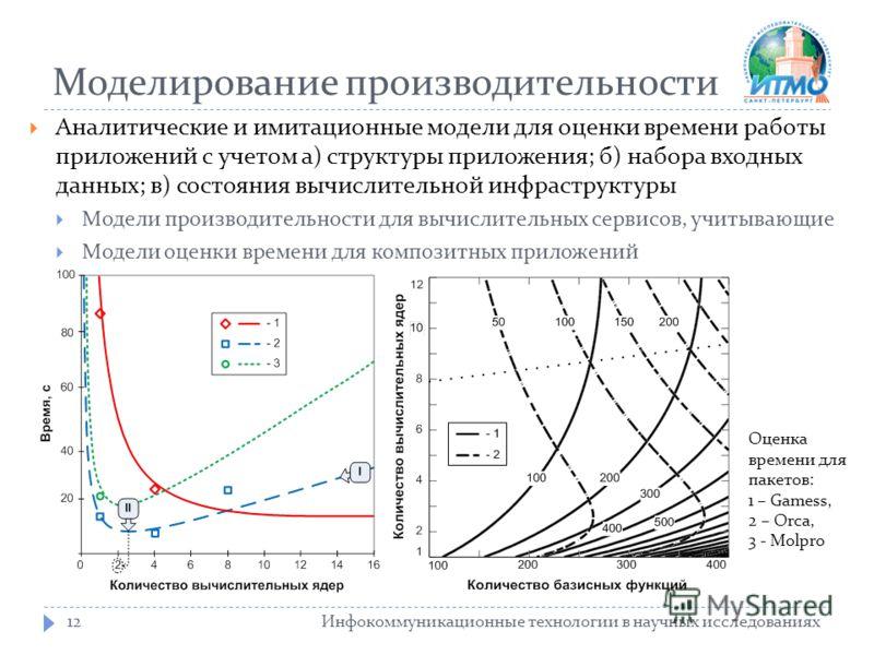 Моделирование производительности Инфокоммуникационные технологии в научных исследованиях12 Аналитические и имитационные модели для оценки времени работы приложений с учетом а) структуры приложения; б) набора входных данных; в) состояния вычислительно