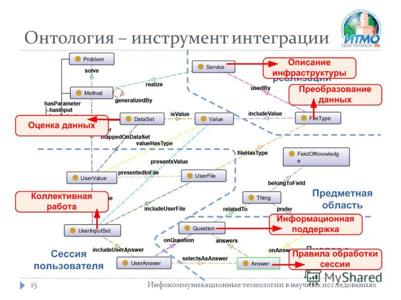 Онтология – инструмент интеграции Инфокоммуникационные технологии в научных исследованиях15