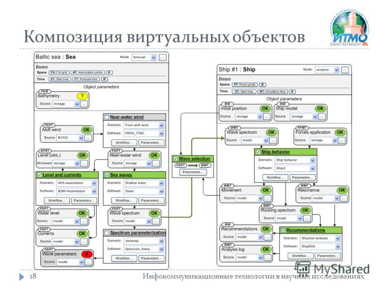 Композиция виртуальных объектов Инфокоммуникационные технологии в научных исследованиях18