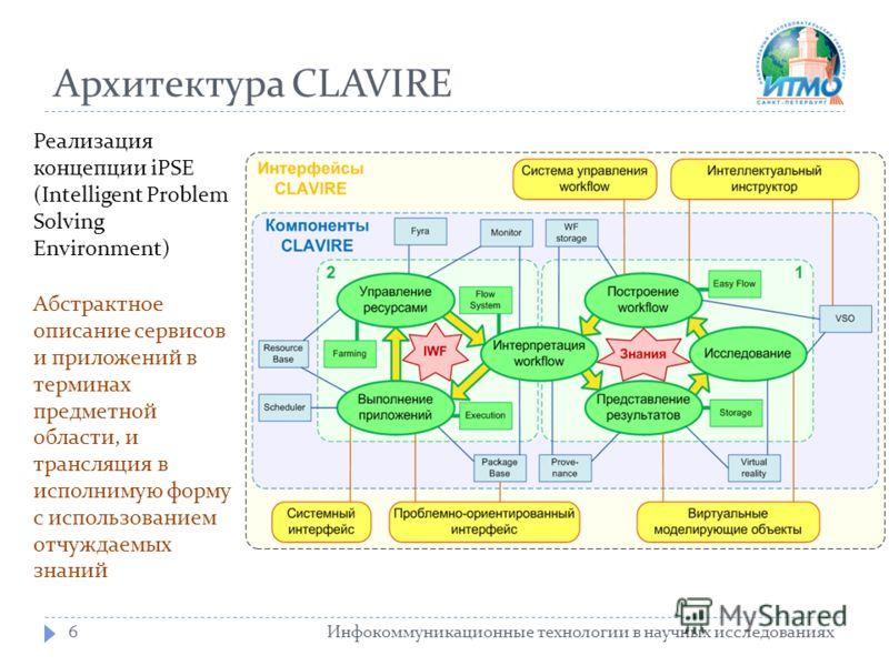 Архитектура CLAVIRE Инфокоммуникационные технологии в научных исследованиях6 Реализация концепции iPSE (Intelligent Problem Solving Environment) Абстрактное описание сервисов и приложений в терминах предметной области, и трансляция в исполнимую форму
