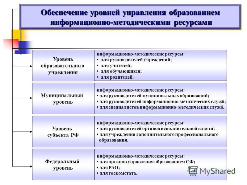 Обеспечение уровней управления образованием информационно-методическими ресурсами информационно-методическими ресурсами Обеспечение уровней управления образованием информационно-методическими ресурсами информационно-методическими ресурсами Уровень об