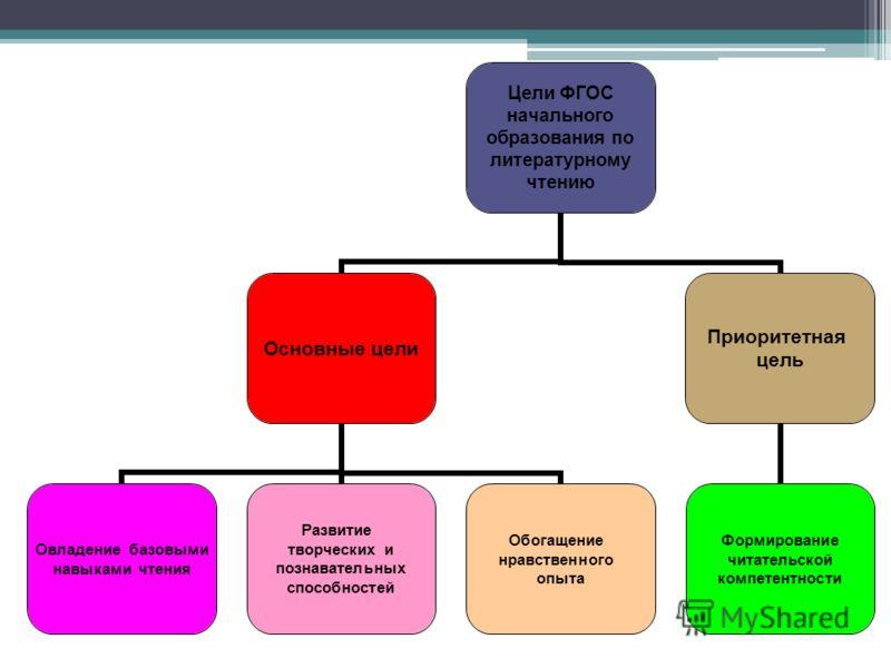 Цели ФГОС начального образования по литературному чтению Основные цели Овладение базовыми навыками чтения Развитие творческих и познавательных способностей Обогащение нравственного опыта Приоритетная цель Формирование читательской компетентности