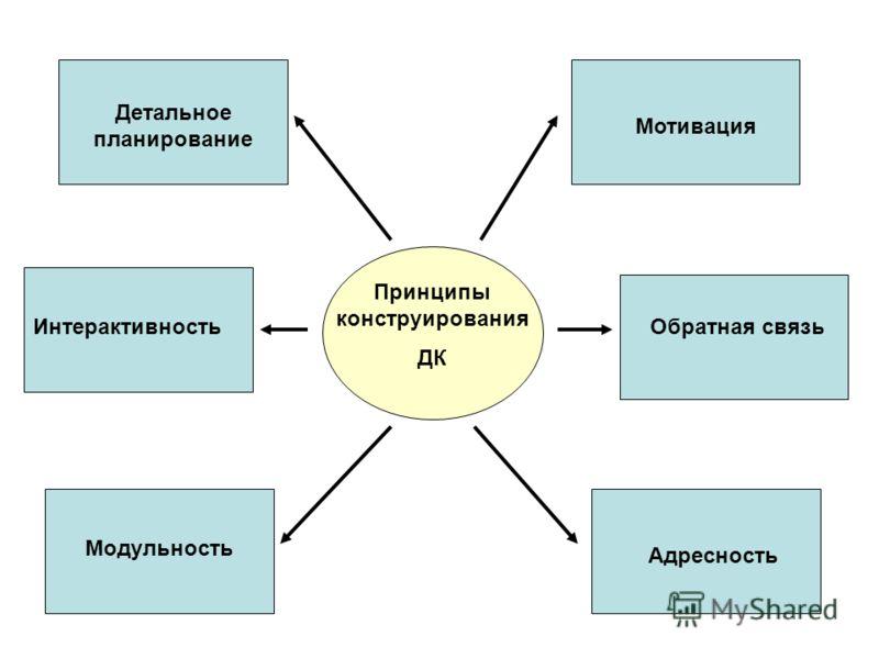 Принципы конструирования ДК Детальное планирование Интерактивность Модульность Мотивация Обратная связь Адресность