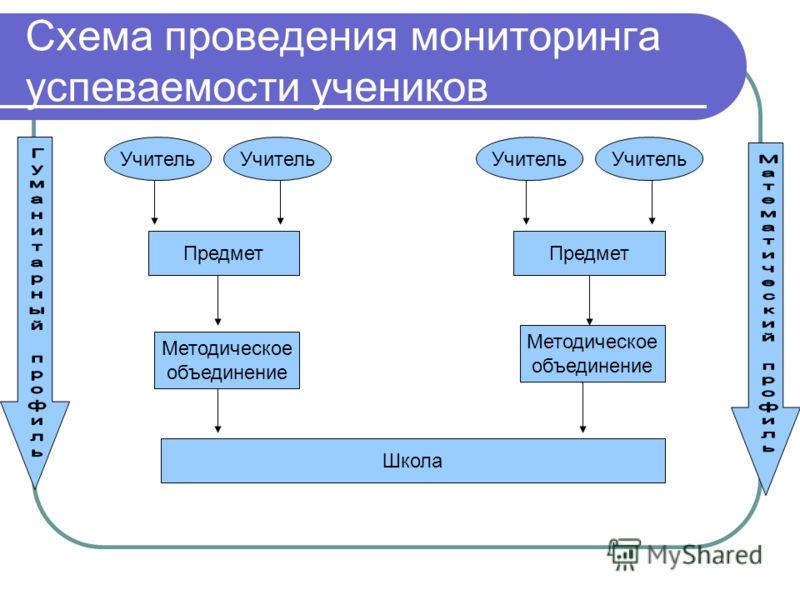 Схема проведения мониторинга успеваемости учеников Учитель Предмет Методическое объединение Методическое объединение Школа
