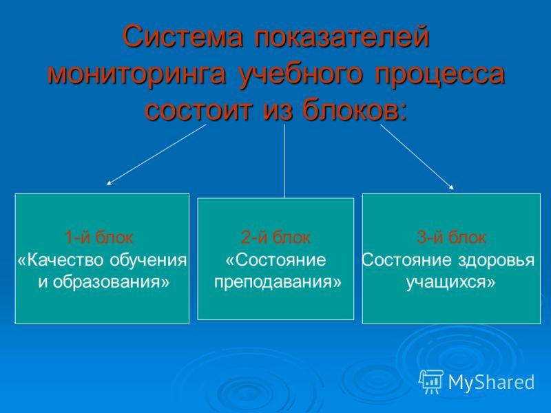 Система показателей мониторинга учебного процесса состоит из блоков: 1-й блок «Качество обучения и образования» 2-й блок «Состояние преподавания» 3-й блок Состояние здоровья учащихся»