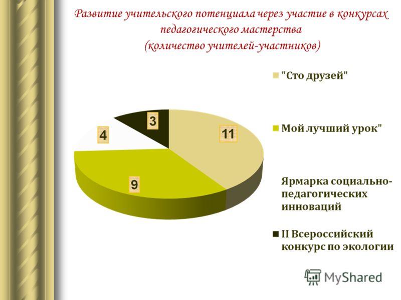 Развитие учительского потенциала через участие в конкурсах педагогического мастерства (количество учителей-участников)