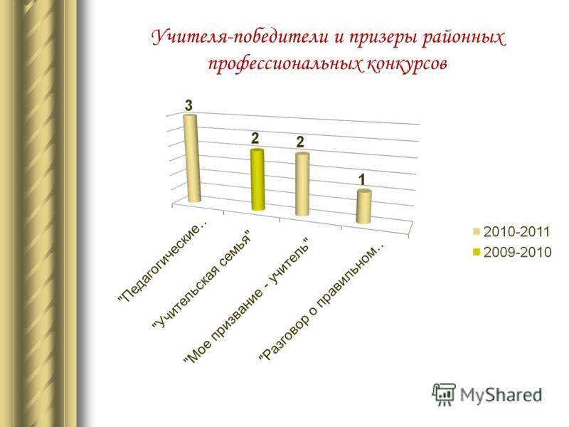 Учителя-победители и призеры районных профессиональных конкурсов