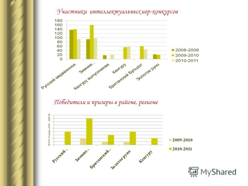 Участники интеллектуальных игр-конкурсов Победители и призеры в районе, регионе
