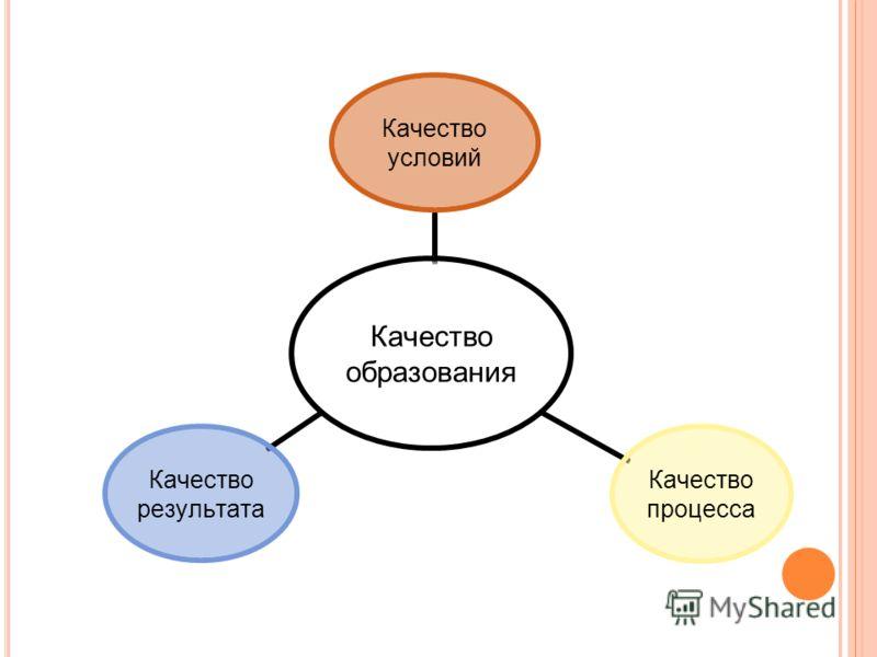 Качество образования Качество условий Качество процесса Качество результата