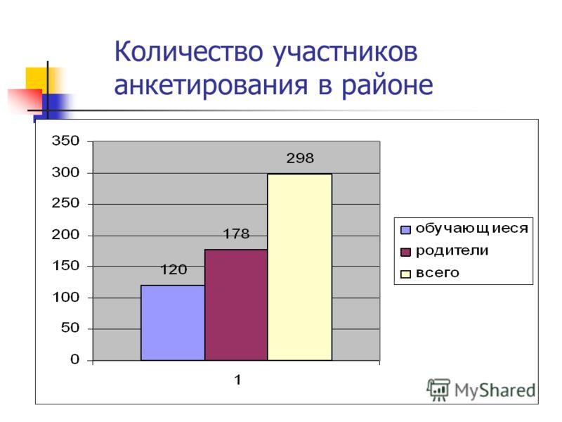 Количество участников анкетирования в районе