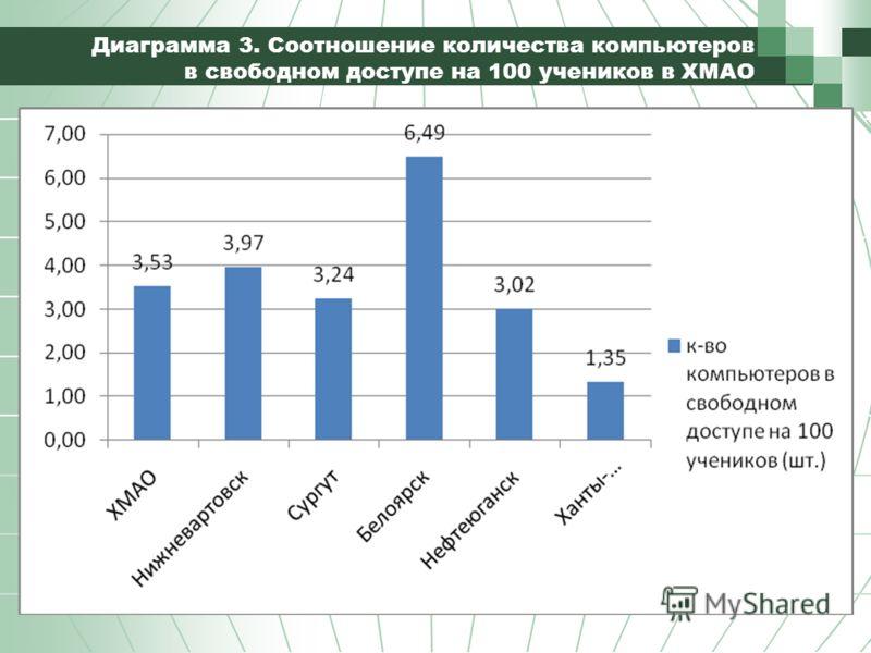 Диаграмма 3. Соотношение количества компьютеров в свободном доступе на 100 учеников в ХМАО