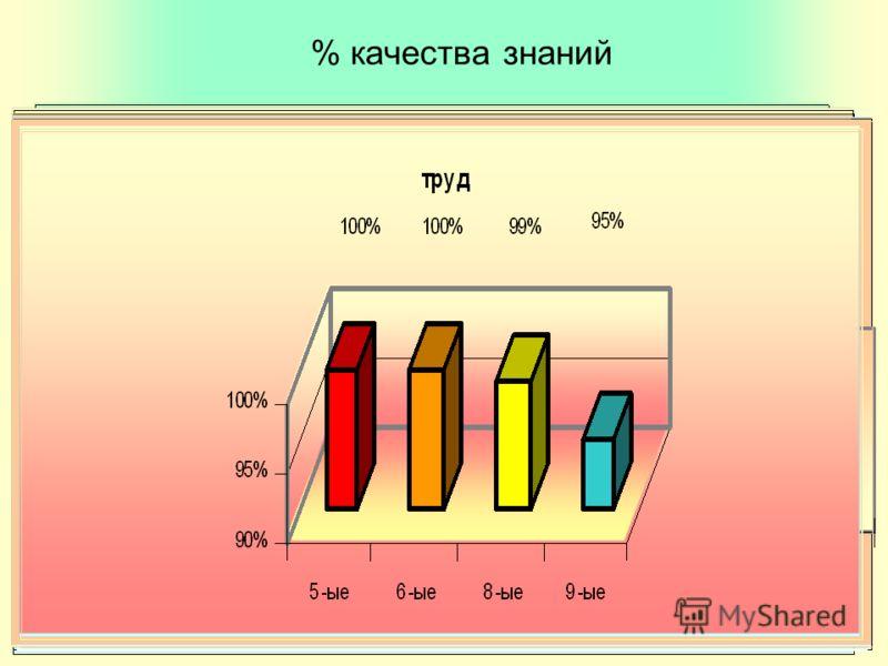 % качества знаний