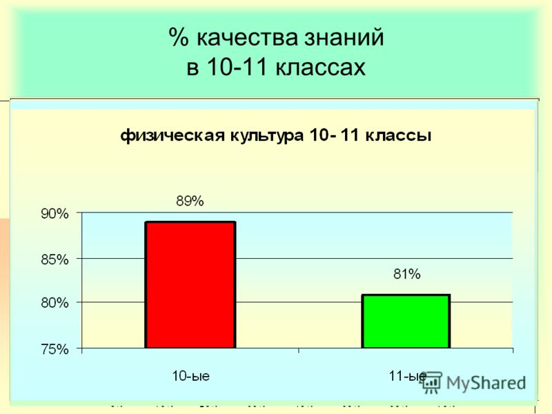 % качества знаний в 10-11 классах