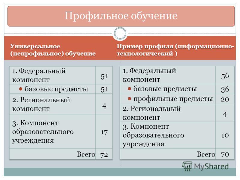 Универсальное (непрофильное) обучение Пример профиля (информационно- технологический ) Примерный учебный план Профильное обучение