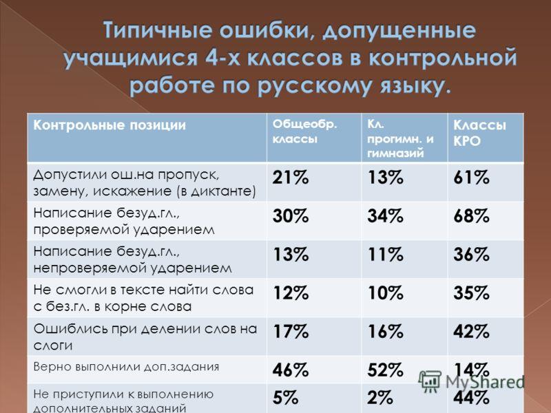 Контрольные позиции Общеобр. классы Кл. прогимн. и гимназий Классы КРО Допустили ош.на пропуск, замену, искажение (в диктанте) 21%13%61% Написание безуд.гл., проверяемой ударением 30%34%68% Написание безуд.гл., непроверяемой ударением 13%11%36% Не см