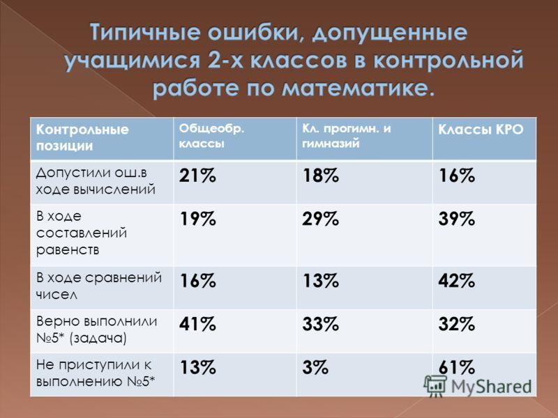 Контрольные позиции Общеобр. классы Кл. прогимн. и гимназий Классы КРО Допустили ош.в ходе вычислений 21%18%16% В ходе составлений равенств 19%29%39% В ходе сравнений чисел 16%13%42% Верно выполнили 5* (задача) 41%33%32% Не приступили к выполнению 5*