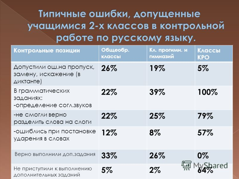 Контрольные позиции Общеобр. классы Кл. прогимн. и гимназий Классы КРО Допустили ош.на пропуск, замену, искажение (в диктанте) 26%19%5% В грамматических заданиях: -определение согл.звуков 22%39%100% -не смогли верно разделить слова на слоги 22%25%79%
