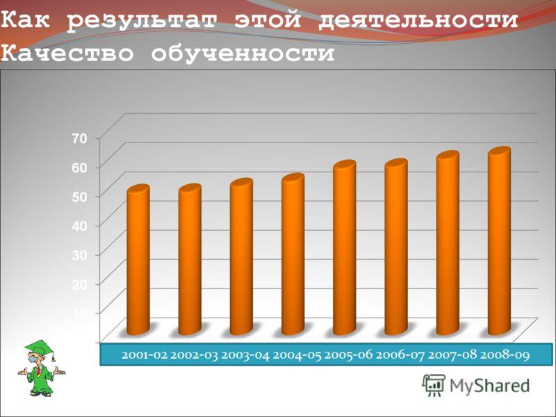 Как результат этой деятельности Качество обученности 2001-02 2002-03 2003-04 2004-05 2005-06 2006-07 2007-08 2008-09